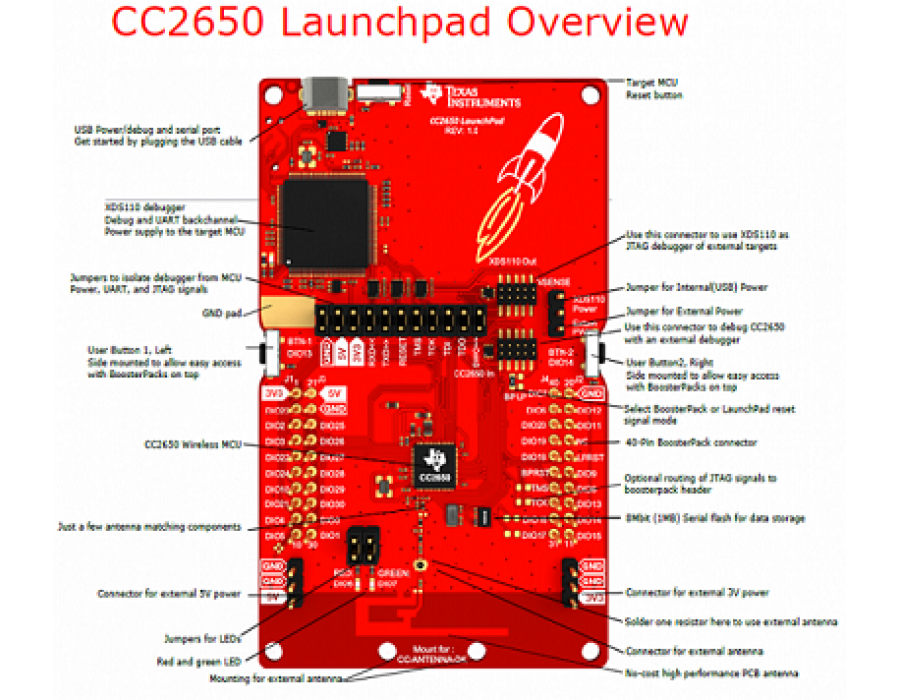 buy simplelink cc2650 wireless mcu launchpad kit online in india. Black Bedroom Furniture Sets. Home Design Ideas