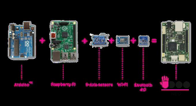 UDOO Neo = Raspberry Pi + Arduino + Wi-Fi + BT 4 0 + Sensors