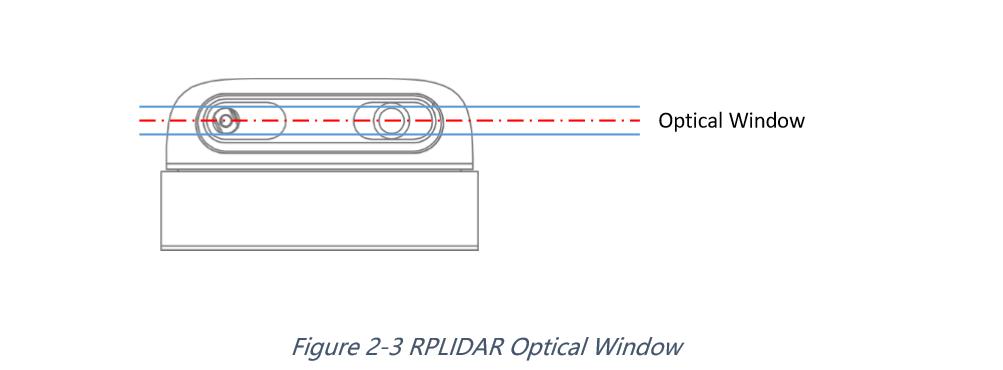 RPLidar A2M6 - The Thinest LIDAR